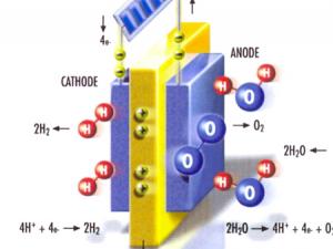 ΚΥΤΤΑΡΑ ΚΑΥΣΙΜΟΥ ΤΥΠΟΥ PEM (FUEL CELLS)  (Σύγχρονη φυσική)