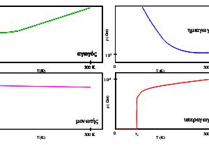 ΥΠΕΡΑΓΩΓΙΜΟΤΗΤΑ ΚΑΙ ΦΑΙΝΟΜΕΝΟ MEISSNER  (Σύγχρονη φυσική)